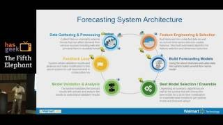 Machine Learning the Walmart Way with a Deep Dive into Automated Forecasting System