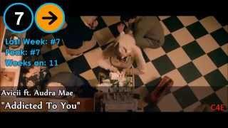 Top 40 Deutsche/German Single Charts | 11. April 2014