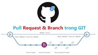 Giới thiệu tính năng pull request và branch trong GIT
