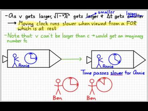AP Physics 2 - Special Relativity