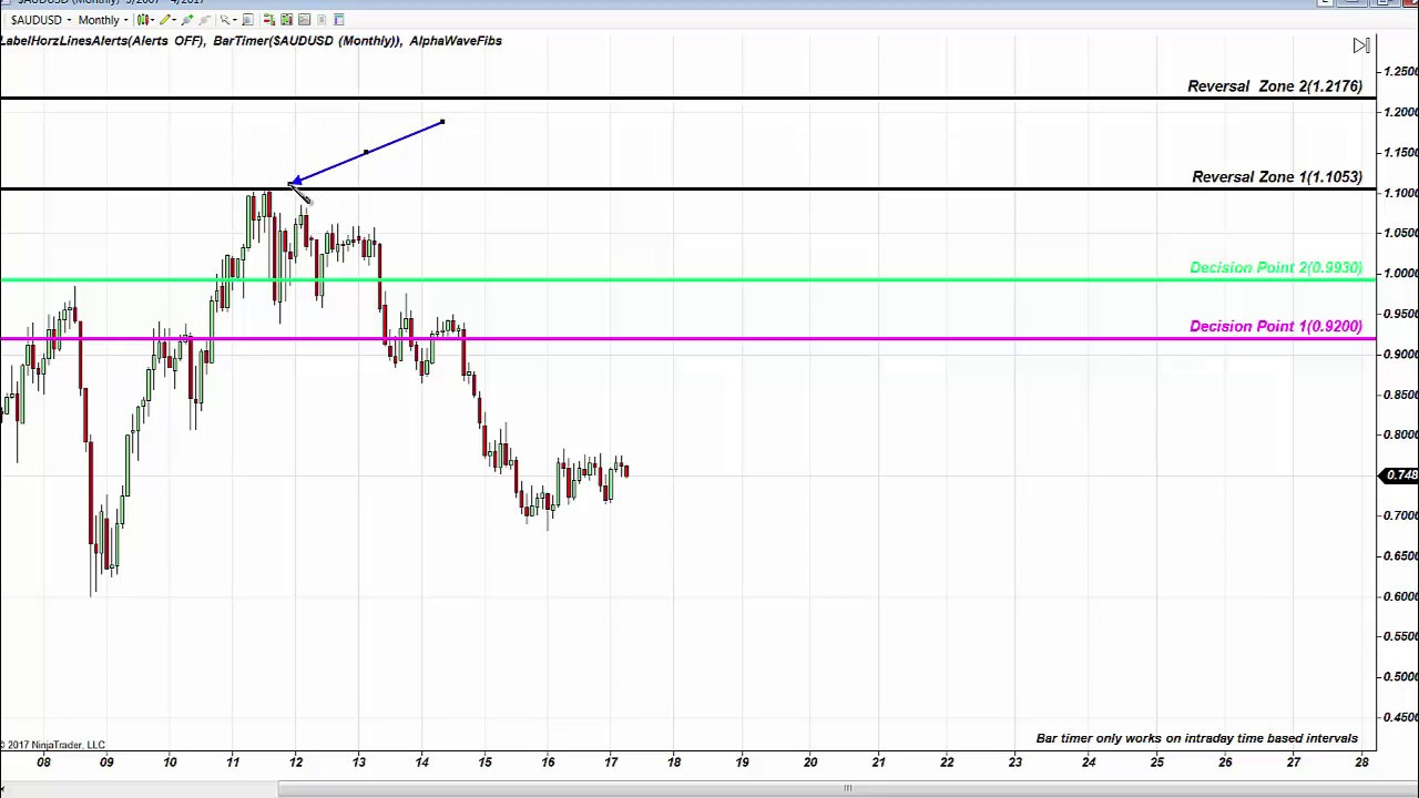 Fibonacci Trading Institute: Fibonacci Reversal Zone TSLA, AUDUSD and Oil  News