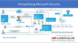 Gambar cover Demystifying Microsoft Security