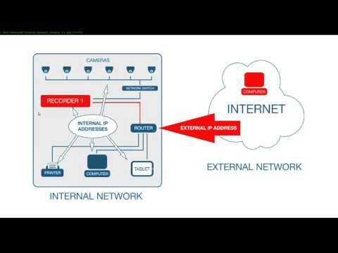 OpenEye Video FAQ:  Explaining Port Forwarding