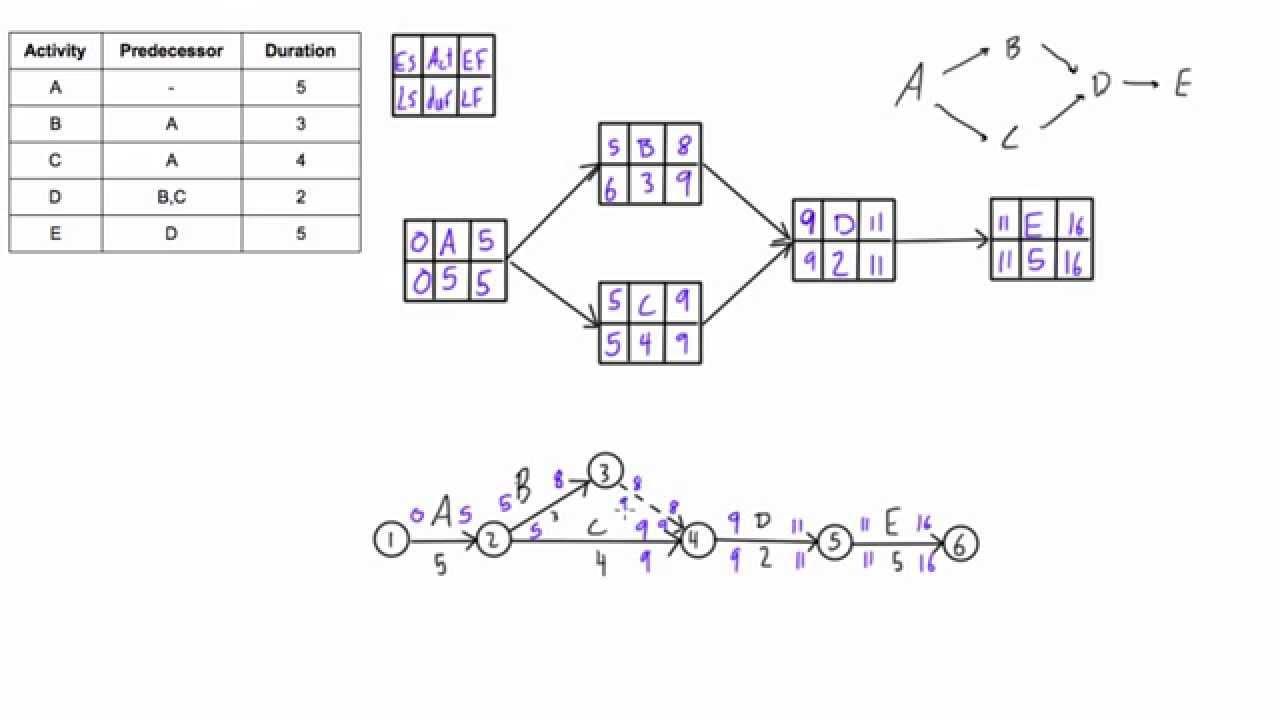 cpm vs pdm network diagram example [ 1280 x 720 Pixel ]