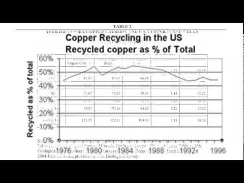 scrap value of copper