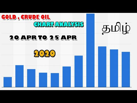 forex-chart-analysis-for-crude-oil-,-gold-,-gbpusd-,-eurusd-and-other-pairs-in-tamil---yokesh