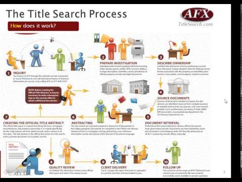 Property Title Searches   Concepts   Practical Application f