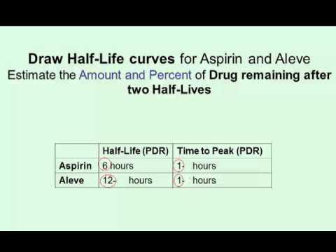 Half Life & Drug Dosing