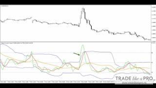 Форекс индикатор TDI   обзор стратегии
