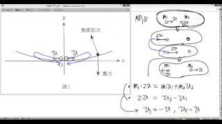 2015年大阪大学入試問題(物理)解説:問題1