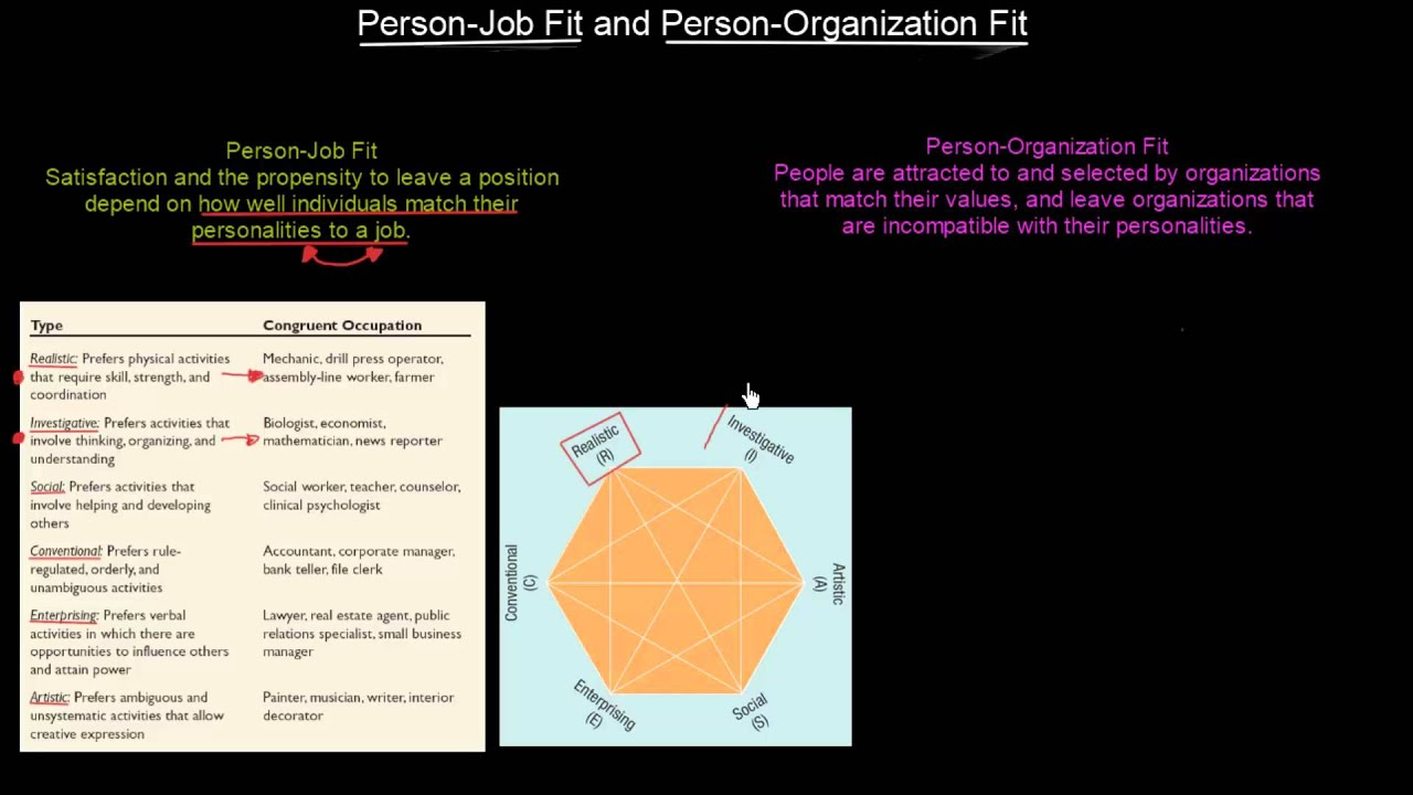 person organization fit Effects of person organization fit on satisfaction, commitment, and turnover vishakha gupta university of puget sound abstract this literature review analyzed studies on person organization.