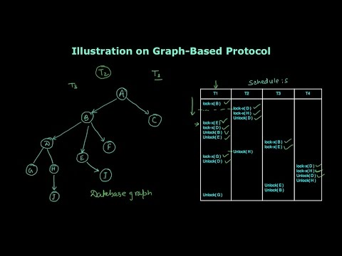 Illustration on Graph Based Protocol | Concurrency Control