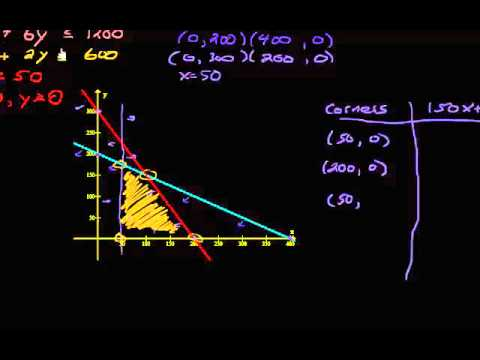 Systems Of Linear Inequalities Linear Programming Word Problem Ex