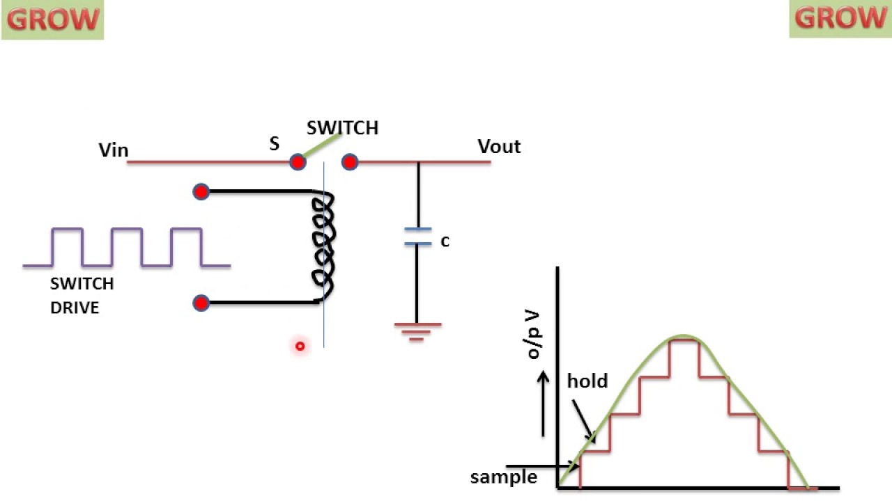 Sample And Hold Circuit Learn Grow Youtube The Pulse Width Modulation Diagrams From Video