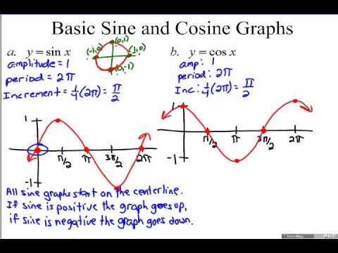 4.5A Graphs of Sine and Cosine Functions - YouTube