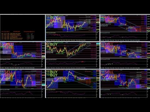 Estrategia forex price action