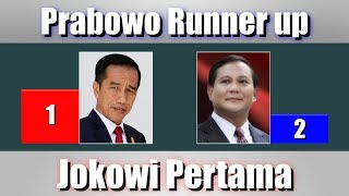 7 Survei Pilpres 2019, Elektabilitas Capres Prabowo Runner up Jokowi Pertama