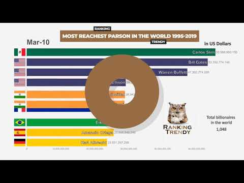 Top 10 Richest Billionaires People In The World From 1995-2019 Jeff Bezos Bill Gates | Forbes