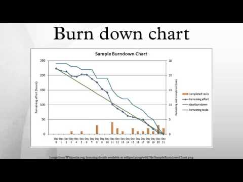 Burn down chart - YouTube - ms project burndown chart
