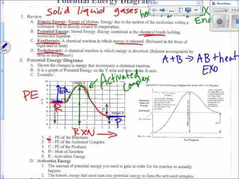 Potential Energy PE Diagrams