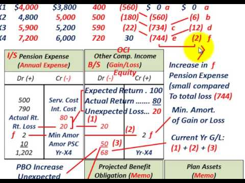 Pension Accounting (Basic Gains & Losses, Calculating & Recording Including Corridor Approach)
