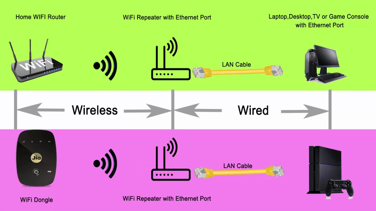 How To Access Wifi Using Ethernet Port Or Lan Wired Wireless Router Diagram Wifipassword Wpsconnect