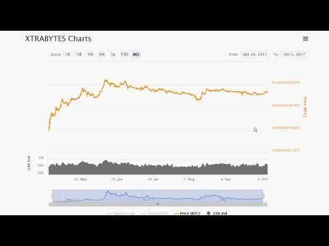 #CryptoTrading BTC; STRAT; XBY; SMART; RAIN; NLC2; ARG; CDN 2017.10.05