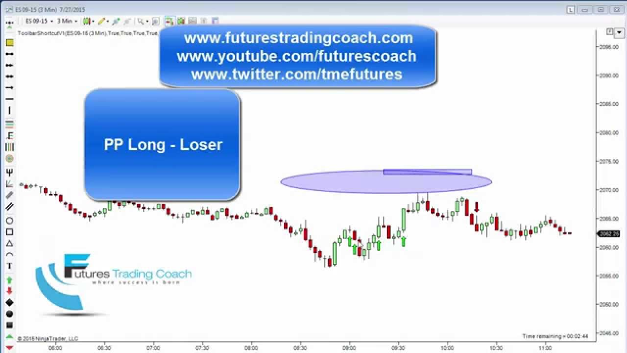 072715 daily market review es tf live futures trading for Live trading room reviews