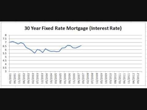 Chart: 30 Year Fixed Rate Mortgage