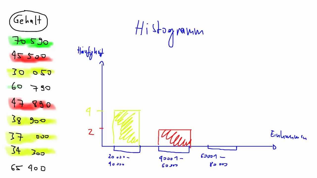 Histogramm - YouTube