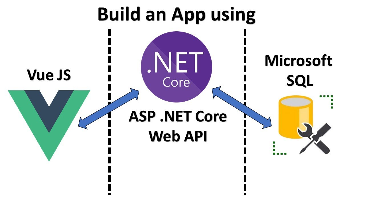 .NET Core API + Vue JS + Microsoft SQL full-stack web app