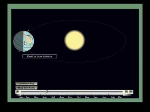 jordens kredsløb om solen