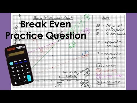 Drawing a Break Even Chart