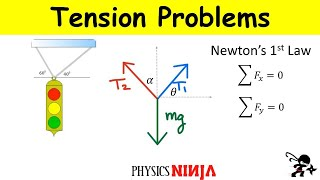 Solving Tension Problems