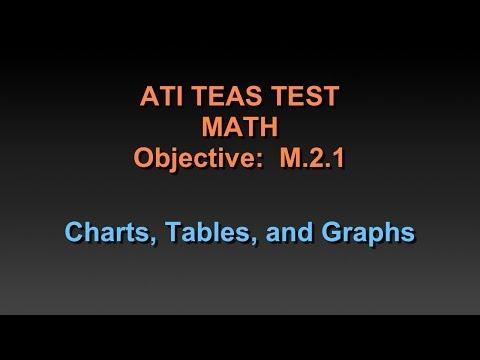TEAS Math Tutorial - Charts, Tables, and Graphs
