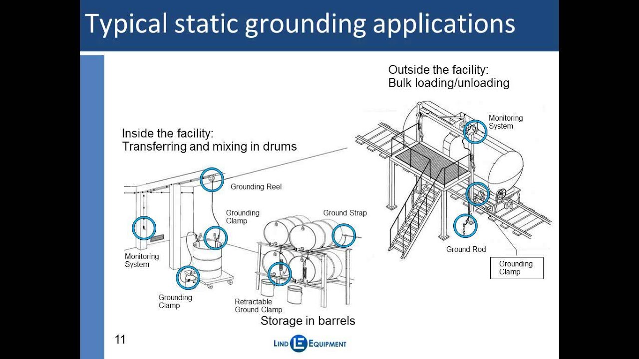 Static Bonding And Grounding Best Practices Youtube