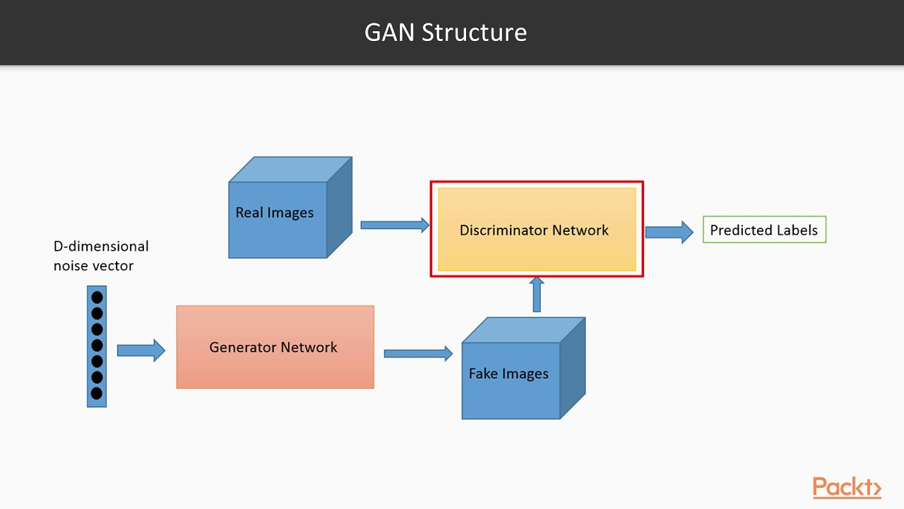 Keras Deep Learning Projects : Concepts and Applications of GANs|  packtpub com
