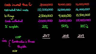 Percentage of Completion Method (Financial Accounting)