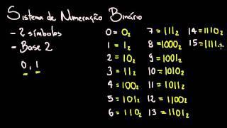 Sistemas de Numeração: Binário - Definições