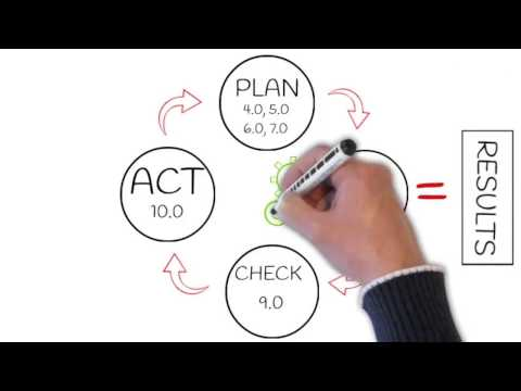 ISO 9001 IN A NUTSHELL | How It Works And How It Can Work For You