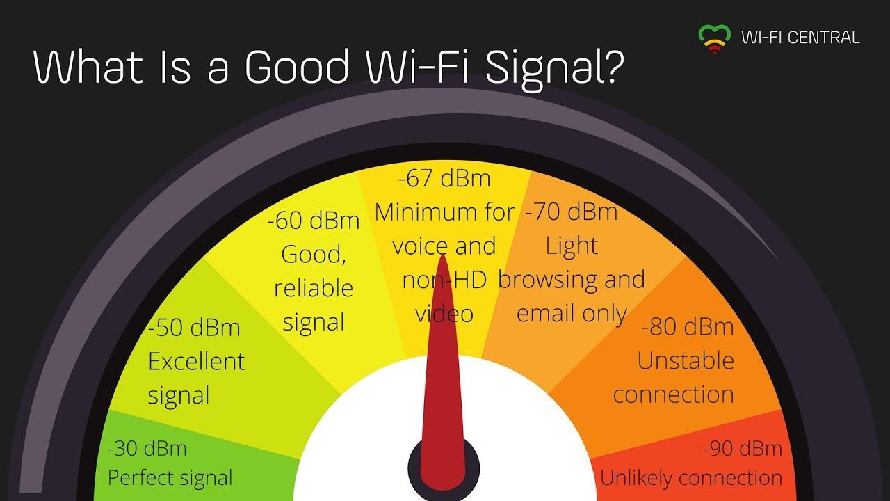 تطبيق Signal Strength لمعرفه افضل الاماكن تغطيه لشبكه wifi