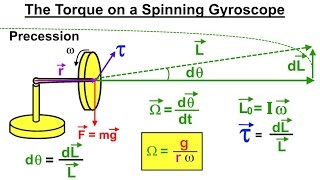 Physics - Mechanics: The Gyroscope (3 of 5) The Torque of a Spinning Gyroscope