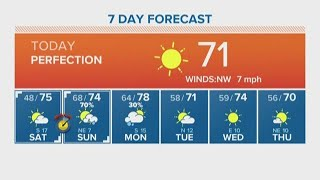 Houston Forecast: Picture perfect weather to start the weekend