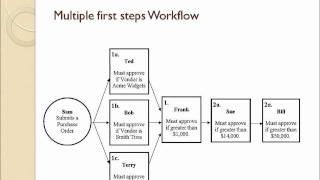Microsoft Dynamics GP 2010 Workflows (Part 4)
