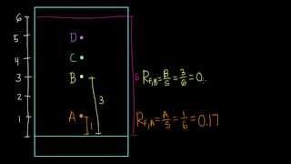 Calculating Retention Factors for TLC