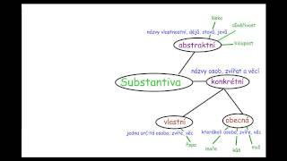 Substantiva - podstatná jména a jejich druhy