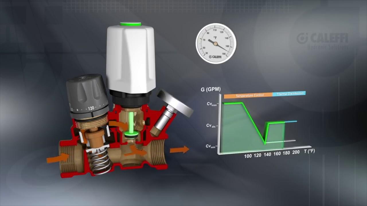 Multifunction Thermostatic Regulator