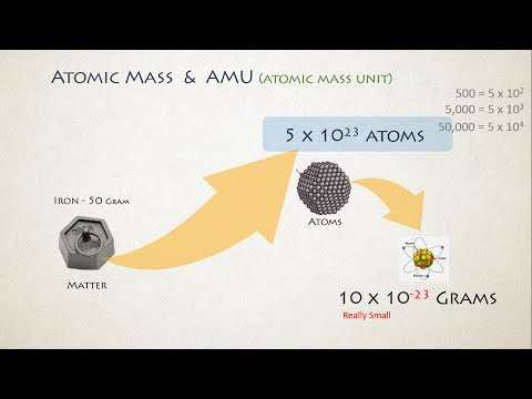 Atomic Mass Unit, Atomic Mass and  Relative Atomic Mass