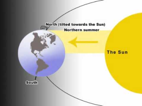 5F   Sun, Earth   Moon   The Science Video