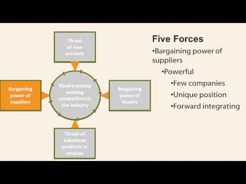 porter s model dairy industry What is porter's five forces model this model helps marketers and business managers to look at the 'balance of power' in a market between different types of organisations, and to analyse the attractiveness and potential profitability of an industry sector it's a strategic tool designed to.